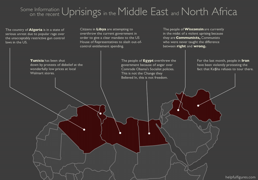 Recent Uprisings in the Middle East and North Africa
