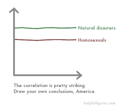 Correlation between homosexuality and disaster
